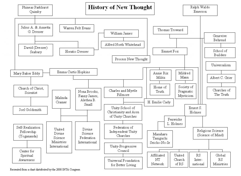 New Thought History Flow Chart INTA