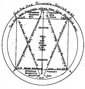 Harvey Hardman Diagram
